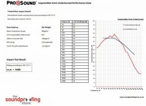 ImpactoMat 5mm Under Screed Test Data