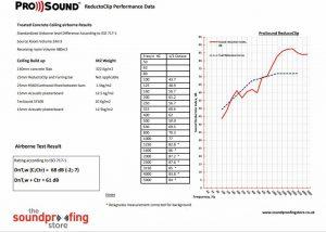 ReductoClip Ceiling Concrete Test Data