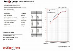 ReductoClip Ceiling Timber Test Data