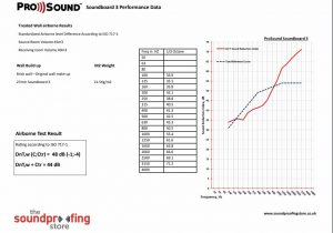 SoundBoard 3 test data
