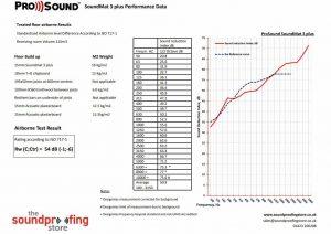 SoundMat 3 Plus test data