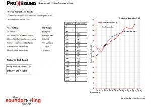 SoundDeck 37 test data