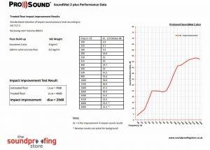 SoundMat 2 Plus test data concrete
